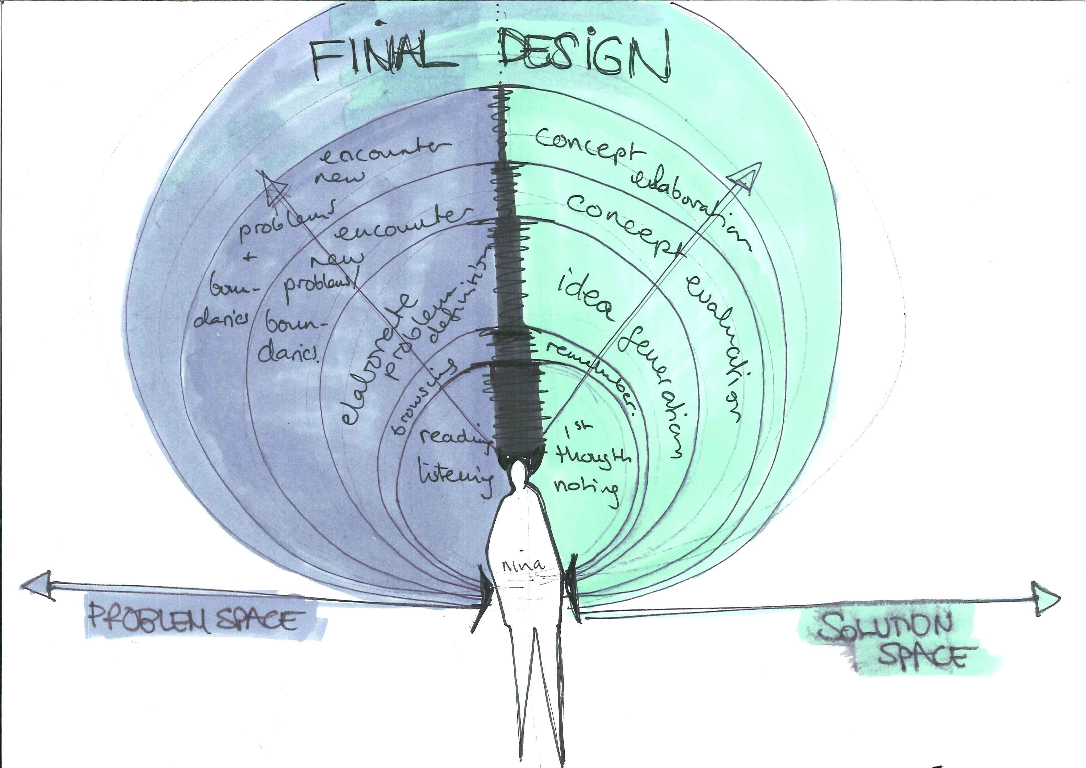 workflow / design process